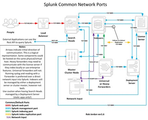 What are the ports that I need to open? - Question